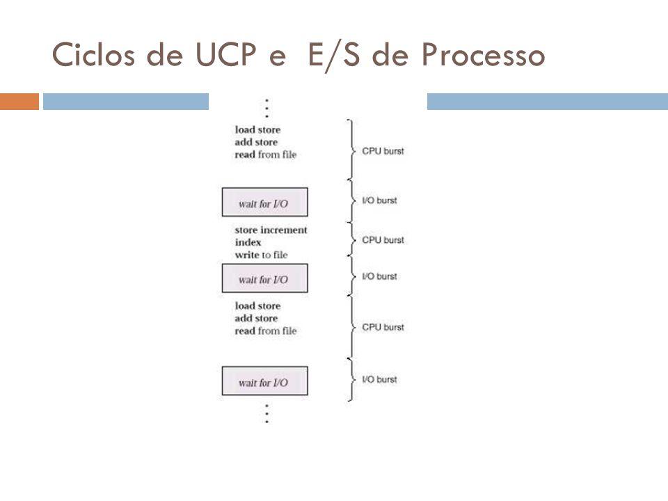 Ciclos de UCP e E/S de Processo