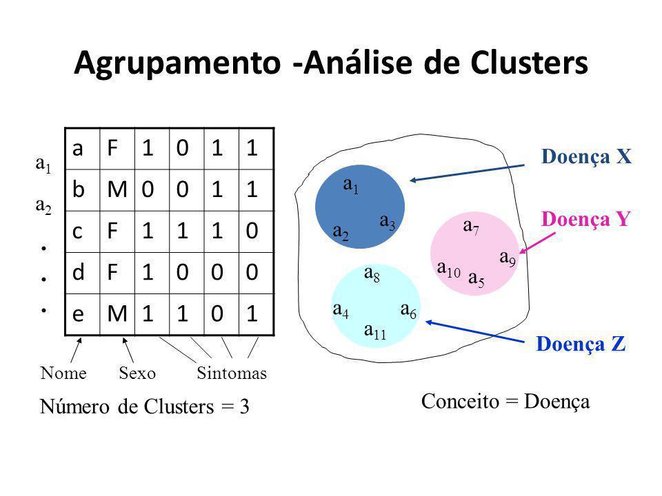 Agrupamento -Análise de Clusters