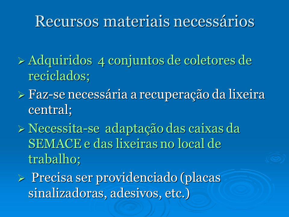 Recursos materiais necessários