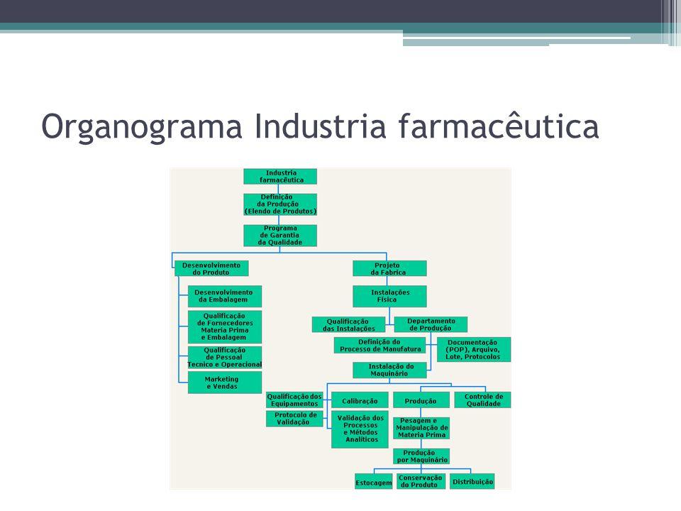 Organograma Industria farmacêutica