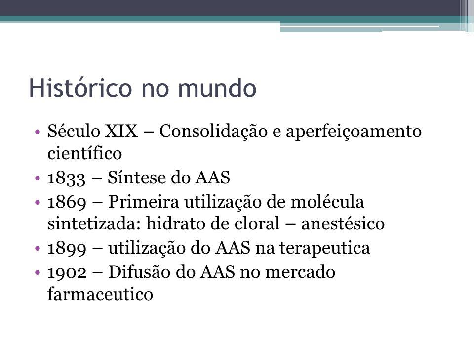 Histórico no mundo Século XIX – Consolidação e aperfeiçoamento científico. 1833 – Síntese do AAS.