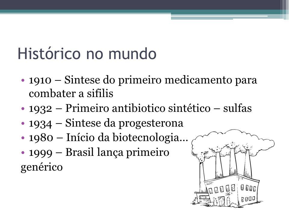 Histórico no mundo 1910 – Sintese do primeiro medicamento para combater a sifilis. 1932 – Primeiro antibiotico sintético – sulfas.