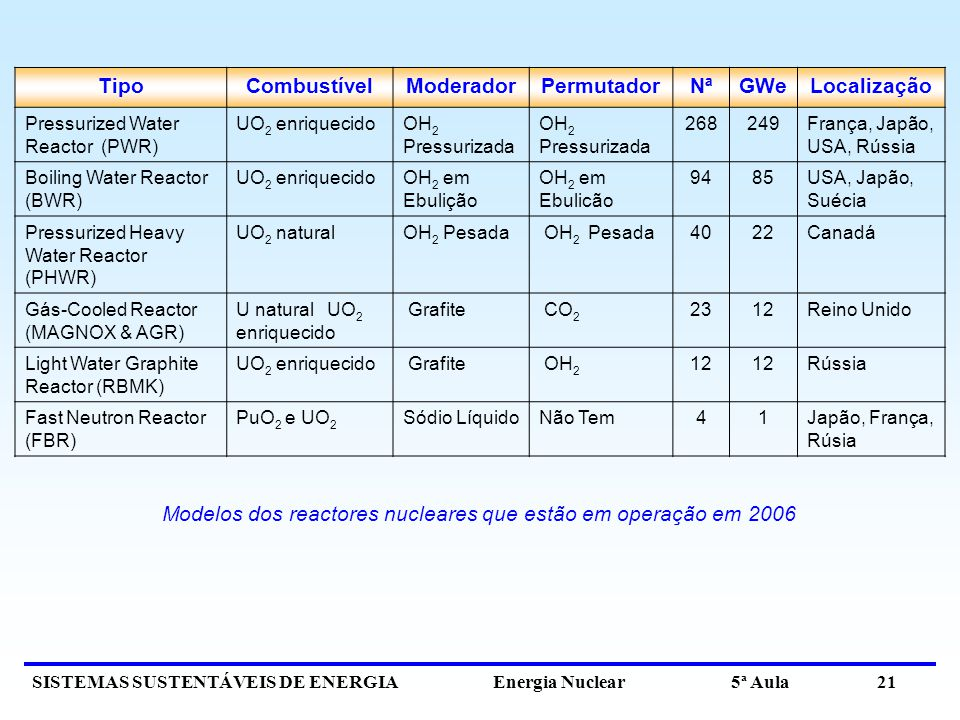 Modelos dos reactores nucleares que estão em operação em 2006