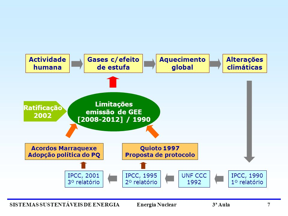 Actividade humana Gases c/efeito de estufa Aquecimento global