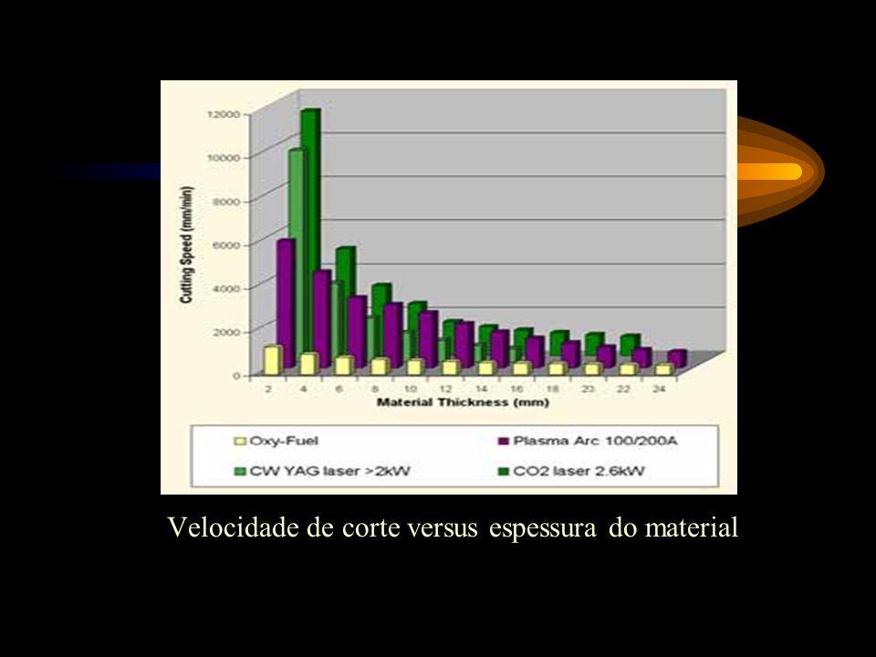 Velocidade de corte versus espessura do material