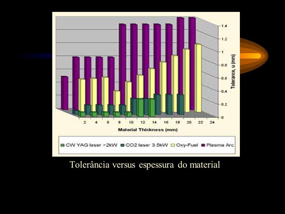 Tolerância versus espessura do material