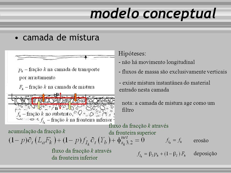 modelo conceptual camada de mistura Hipóteses: