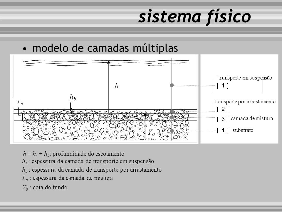 sistema físico modelo de camadas múltiplas La