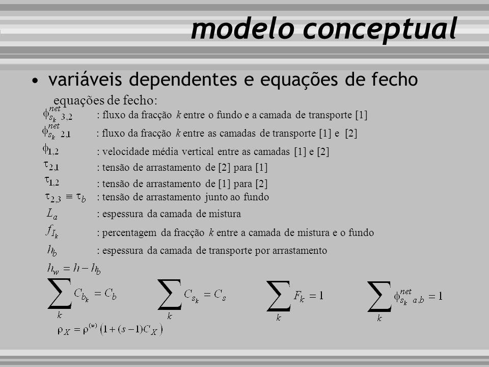 modelo conceptual variáveis dependentes e equações de fecho