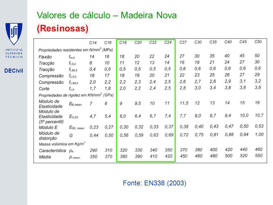 Valores de cálculo – Madeira Nova (Resinosas)