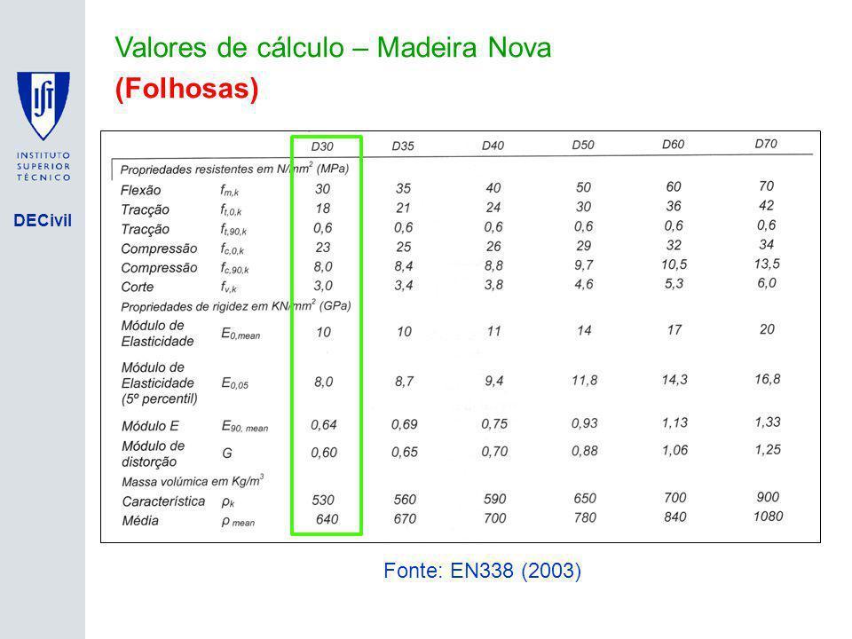 Valores de cálculo – Madeira Nova (Folhosas)