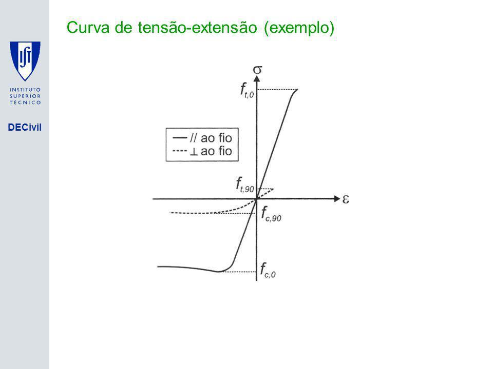 Curva de tensão-extensão (exemplo)