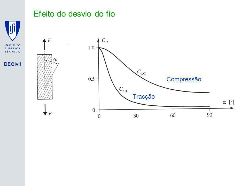 Efeito do desvio do fio Compressão Tracção Isolamento de Base