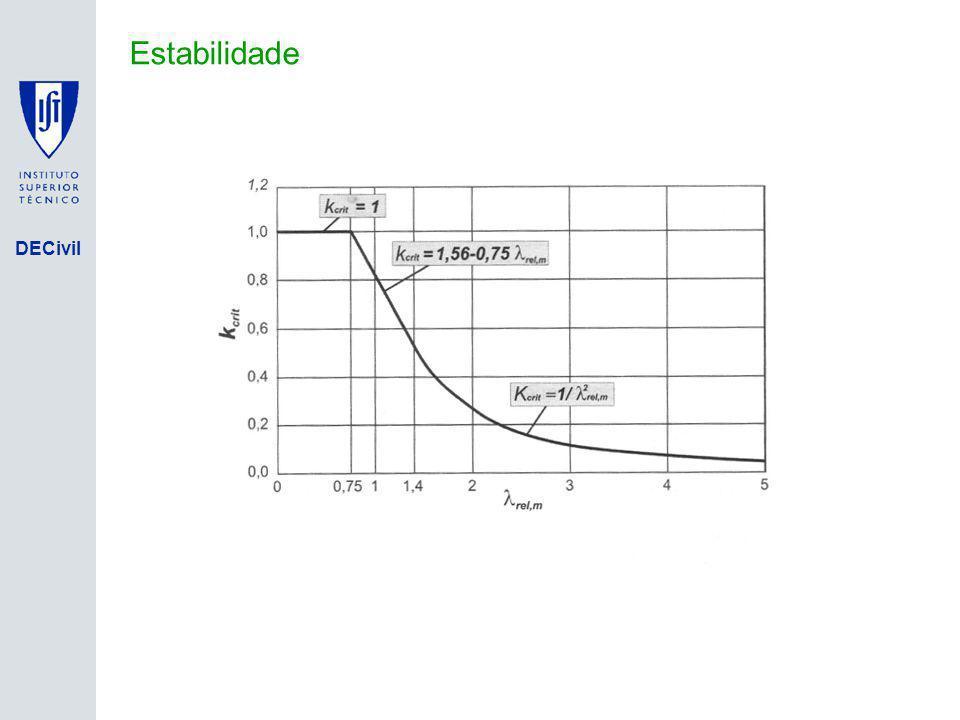 Isolamento de Base Estabilidade DFA em Engenharia de Estruturas, IST