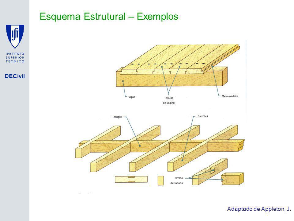 Esquema Estrutural – Exemplos