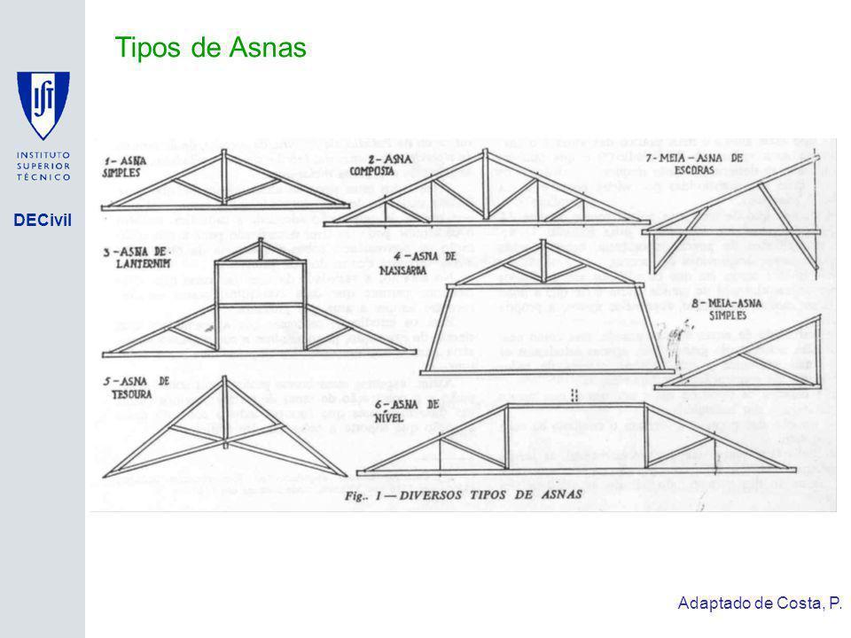 Tipos de Asnas Adaptado de Costa, P. Isolamento de Base