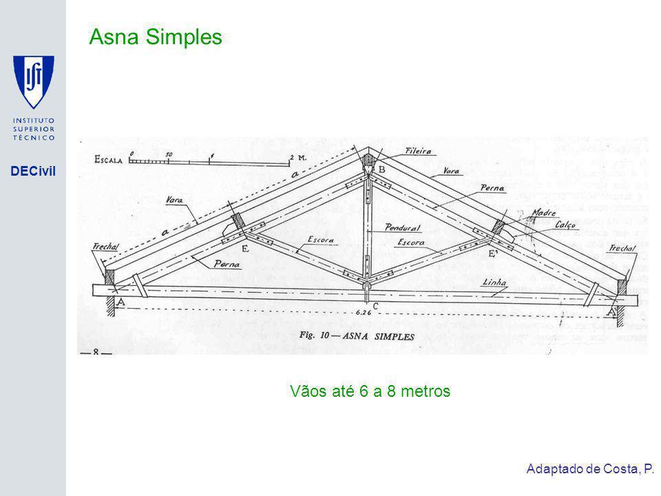 Asna Simples Vãos até 6 a 8 metros Adaptado de Costa, P.