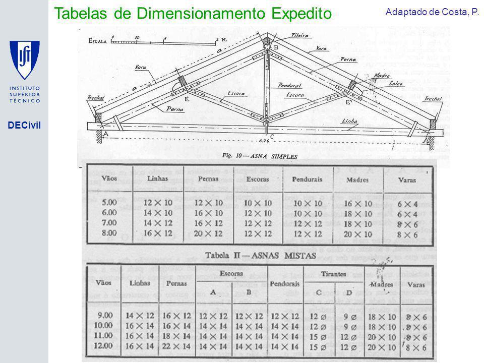 Tabelas de Dimensionamento Expedito