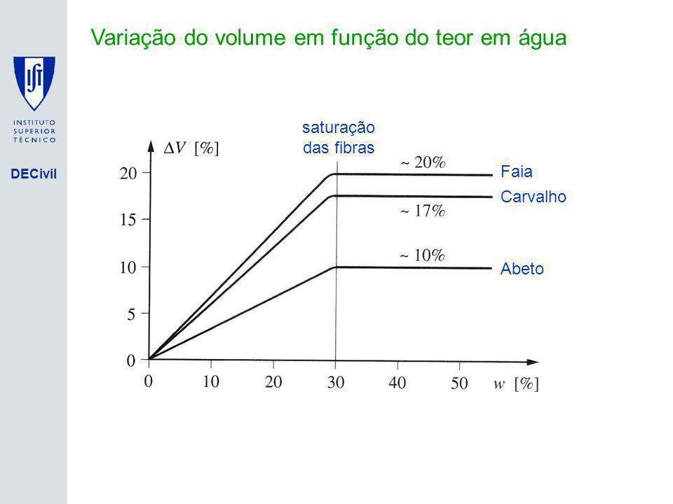 Variação do volume em função do teor em água