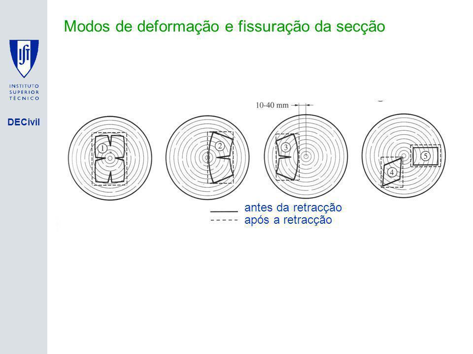 Modos de deformação e fissuração da secção