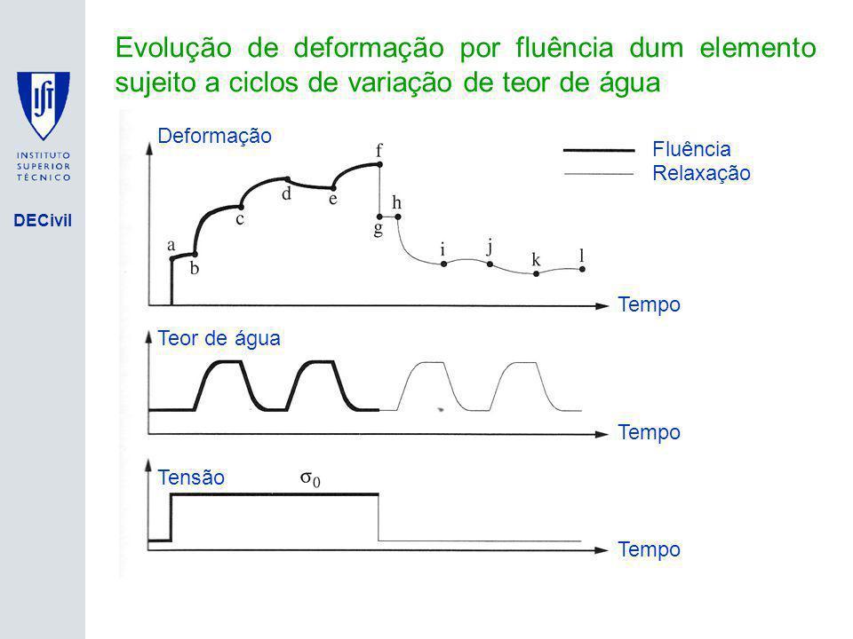 Isolamento de Base Evolução de deformação por fluência dum elemento sujeito a ciclos de variação de teor de água.