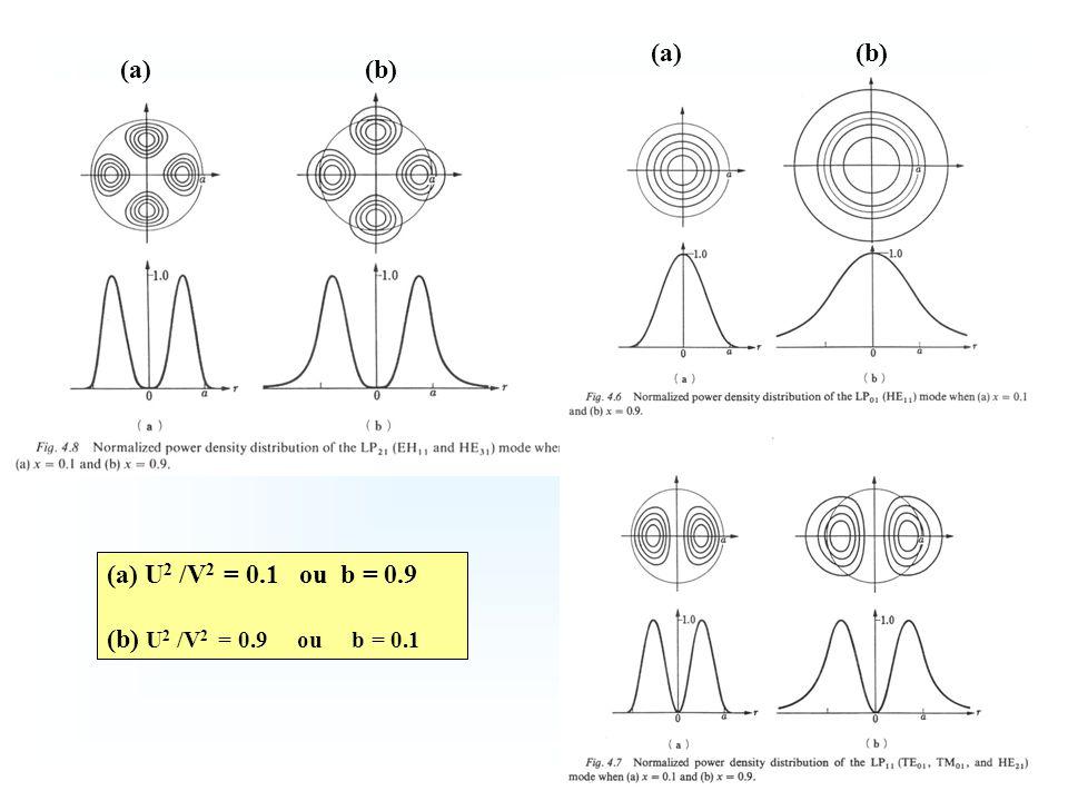 (a) (b) (a) (b) (a) U2 /V2 = 0.1 ou b = 0.9.