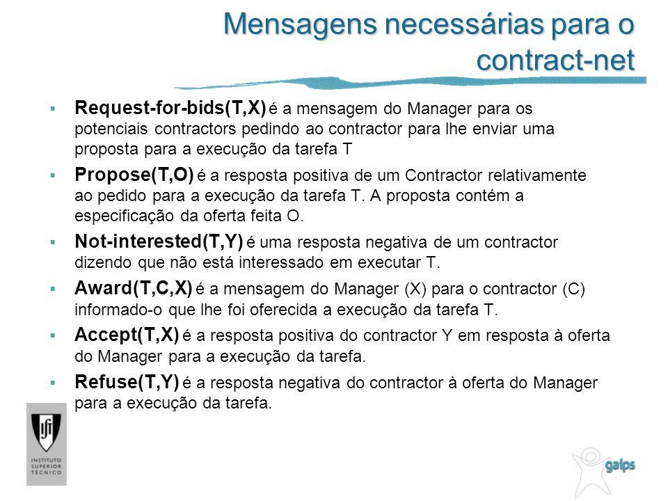 Mensagens necessárias para o contract-net