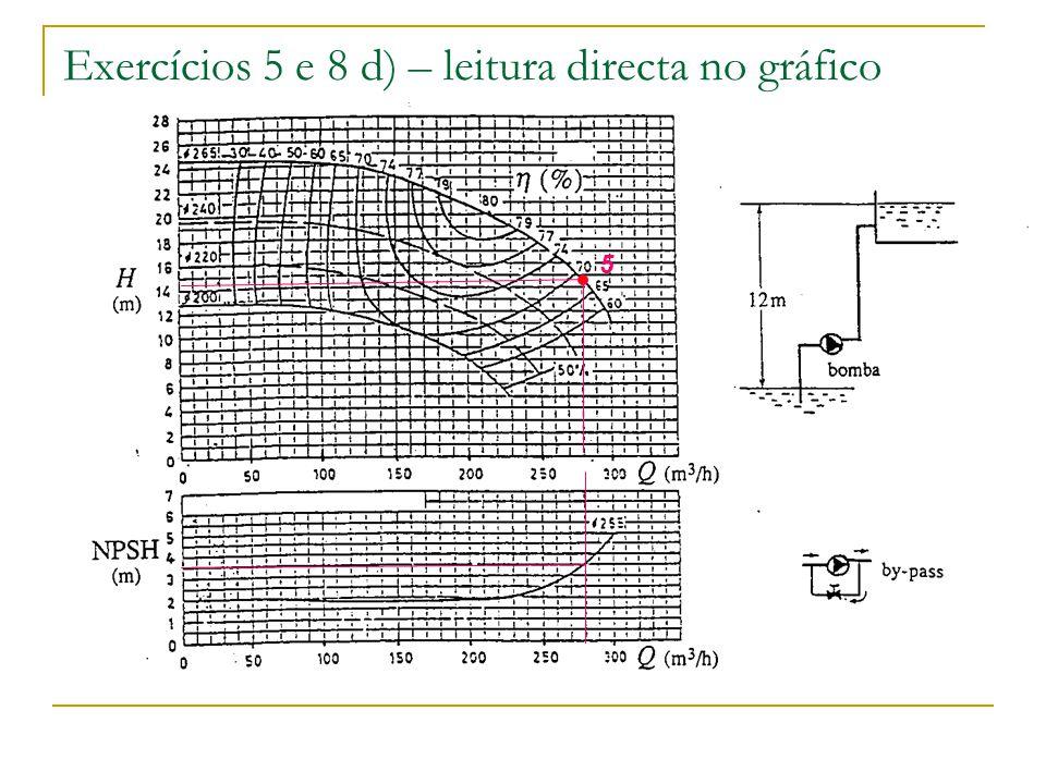 Exercícios 5 e 8 d) – leitura directa no gráfico