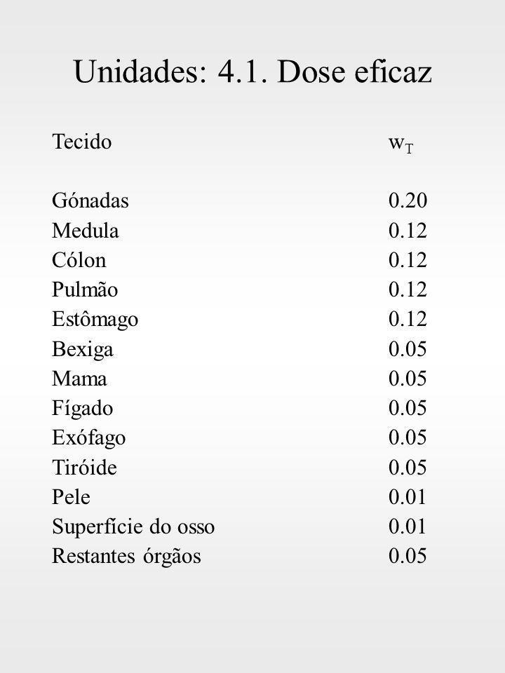 Unidades: 4.1. Dose eficaz Tecido wT Gónadas 0.20 Medula 0.12