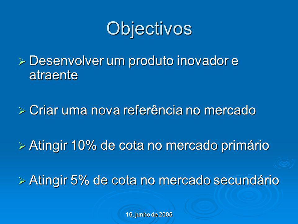 Objectivos Desenvolver um produto inovador e atraente