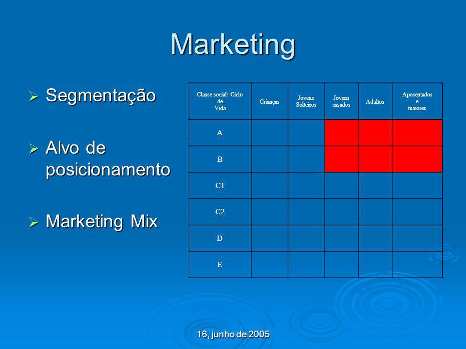 Marketing Segmentação Alvo de posicionamento Marketing Mix
