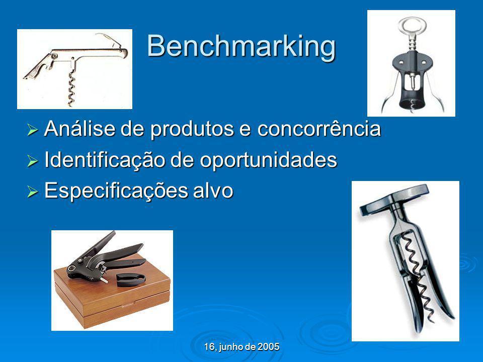 Benchmarking Análise de produtos e concorrência