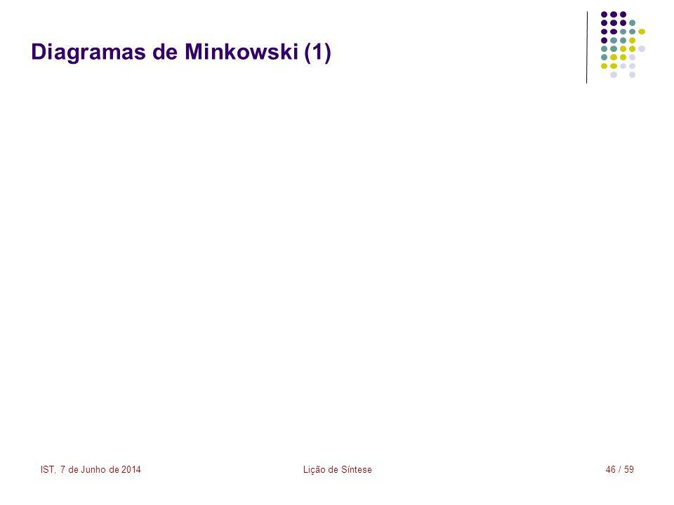 Diagramas de Minkowski (1)