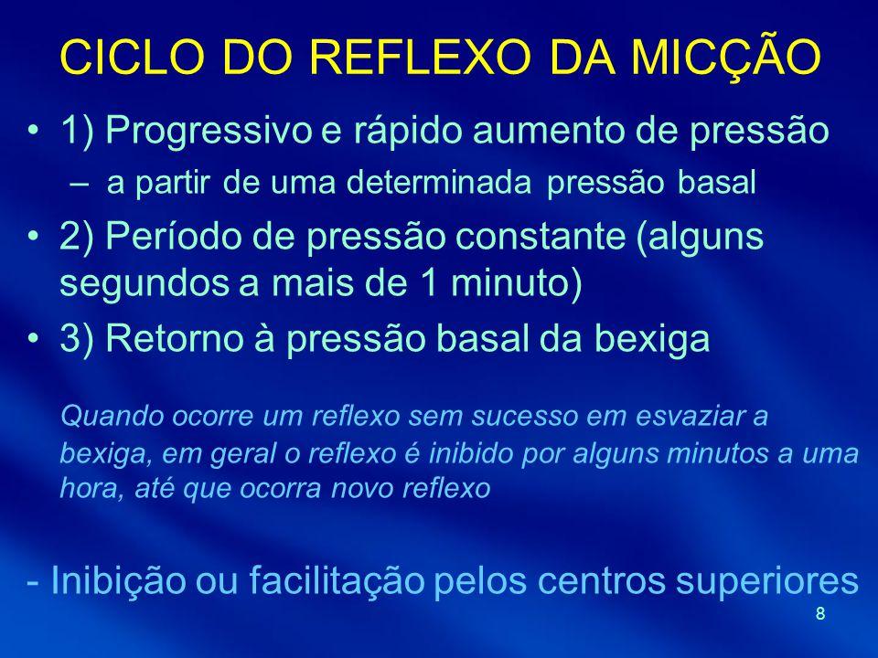 CICLO DO REFLEXO DA MICÇÃO