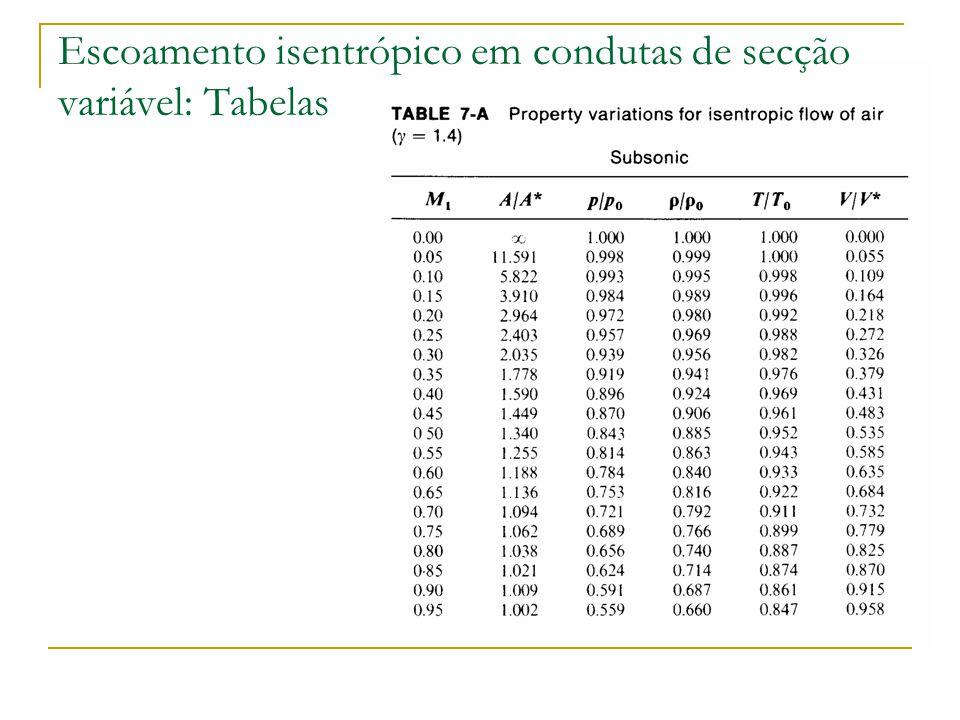 Escoamento isentrópico em condutas de secção variável: Tabelas