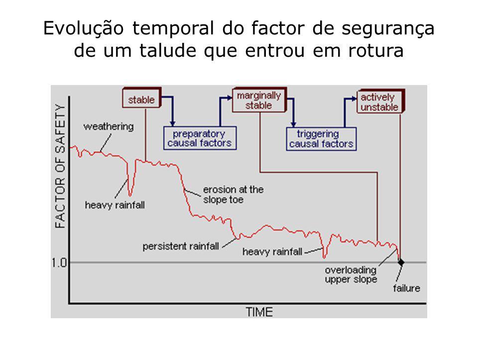 Evolução temporal do factor de segurança