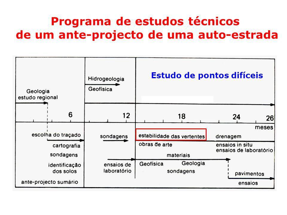 Programa de estudos técnicos de um ante-projecto de uma auto-estrada