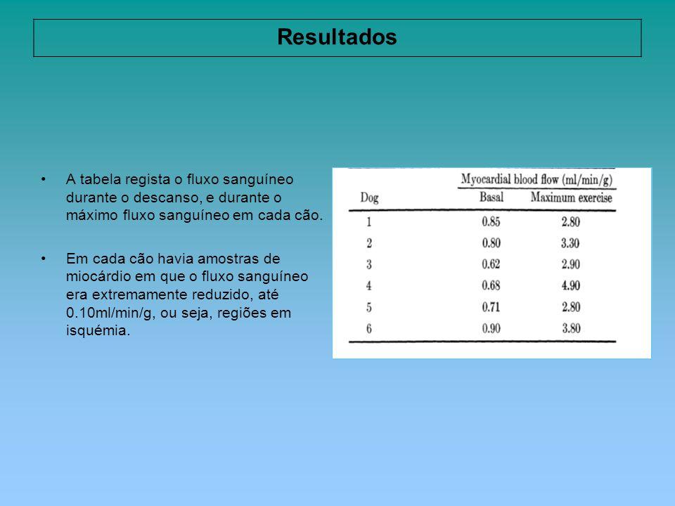 Resultados A tabela regista o fluxo sanguíneo durante o descanso, e durante o máximo fluxo sanguíneo em cada cão.