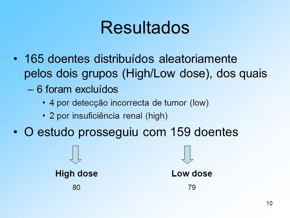Resultados O estudo prosseguiu com 159 doentes