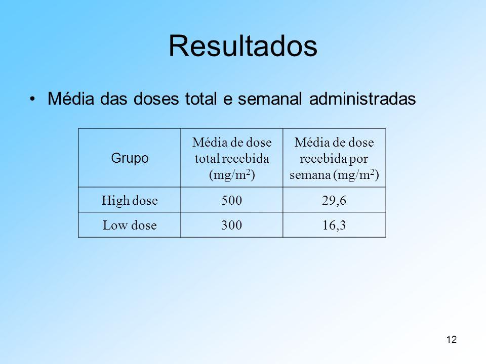 Resultados Média das doses total e semanal administradas Grupo