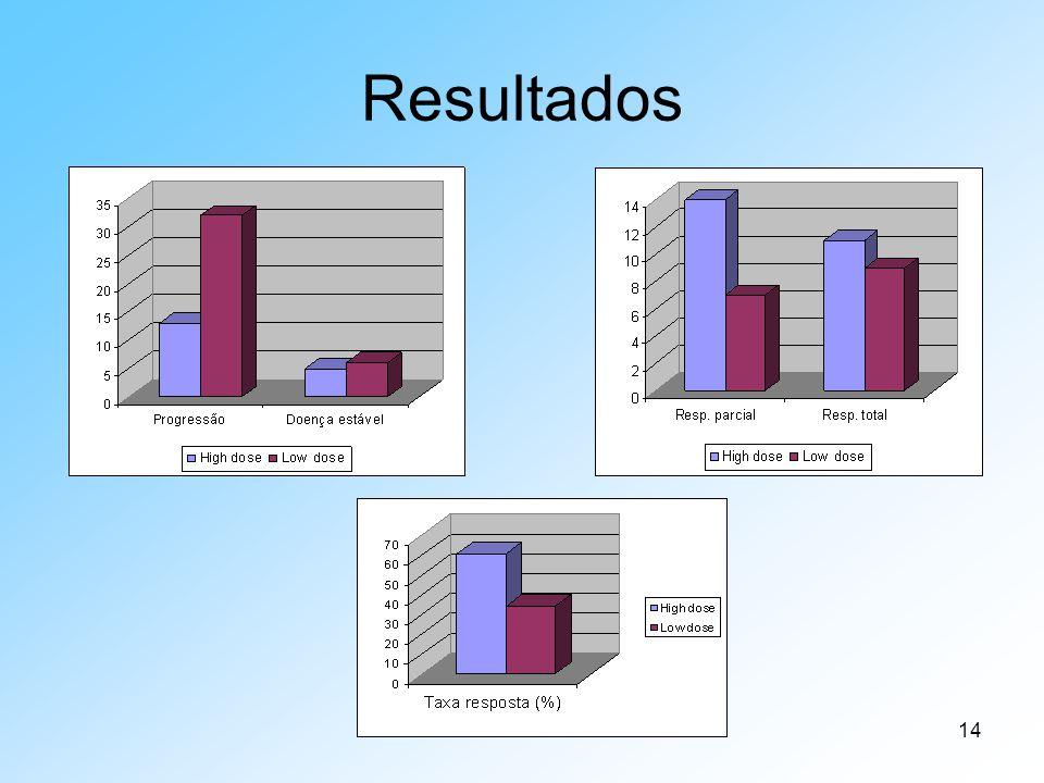 Resultados A progressão da doença foi mais elevada para a Low dose, mas houve maior resposta (total e parcial) no grupo High dose.