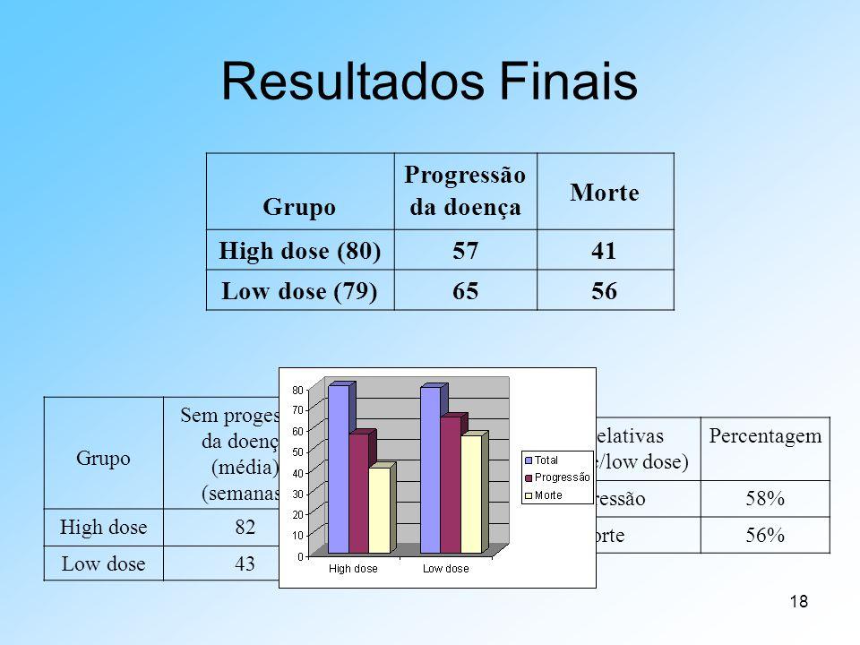 Resultados Finais Grupo Progressão da doença Morte High dose (80) 57