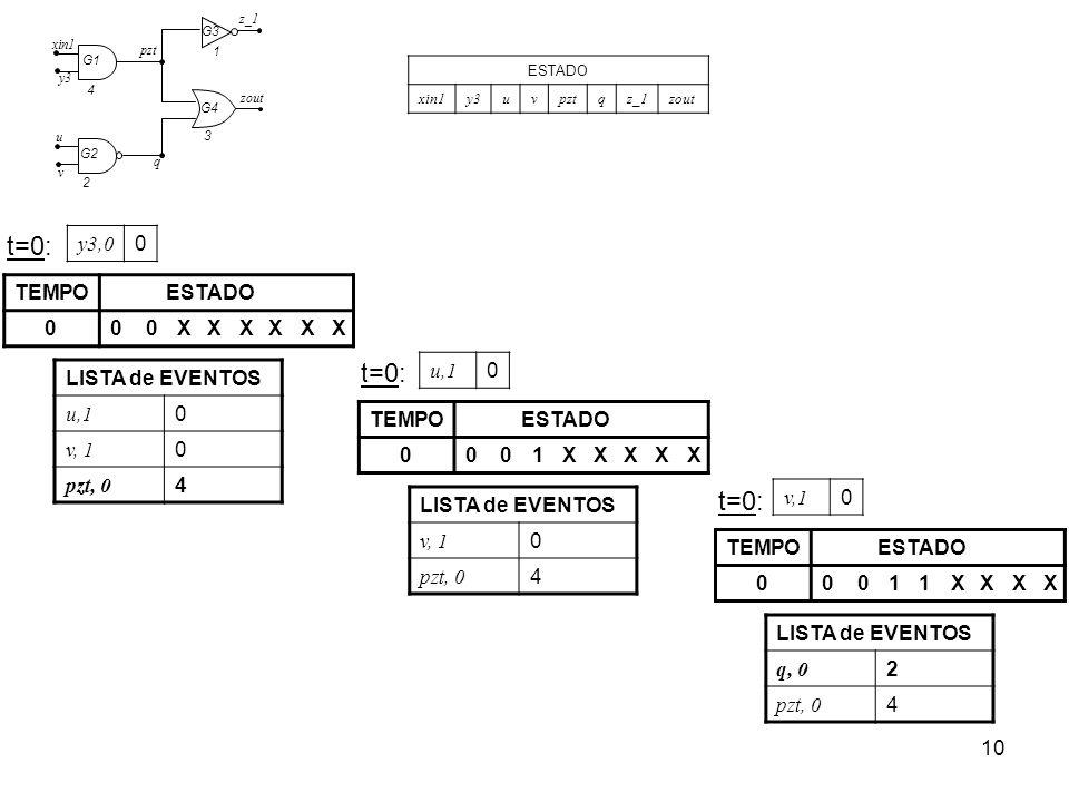 t=0: t=0: t=0: y3,0 TEMPO ESTADO X u,1 LISTA de EVENTOS u,1 v, 1