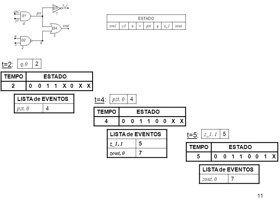 t=2: t=4: t=5: q,0 2 TEMPO ESTADO 2 1 X LISTA de EVENTOS pzt, 0 4