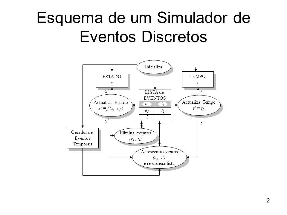 Esquema de um Simulador de Eventos Discretos