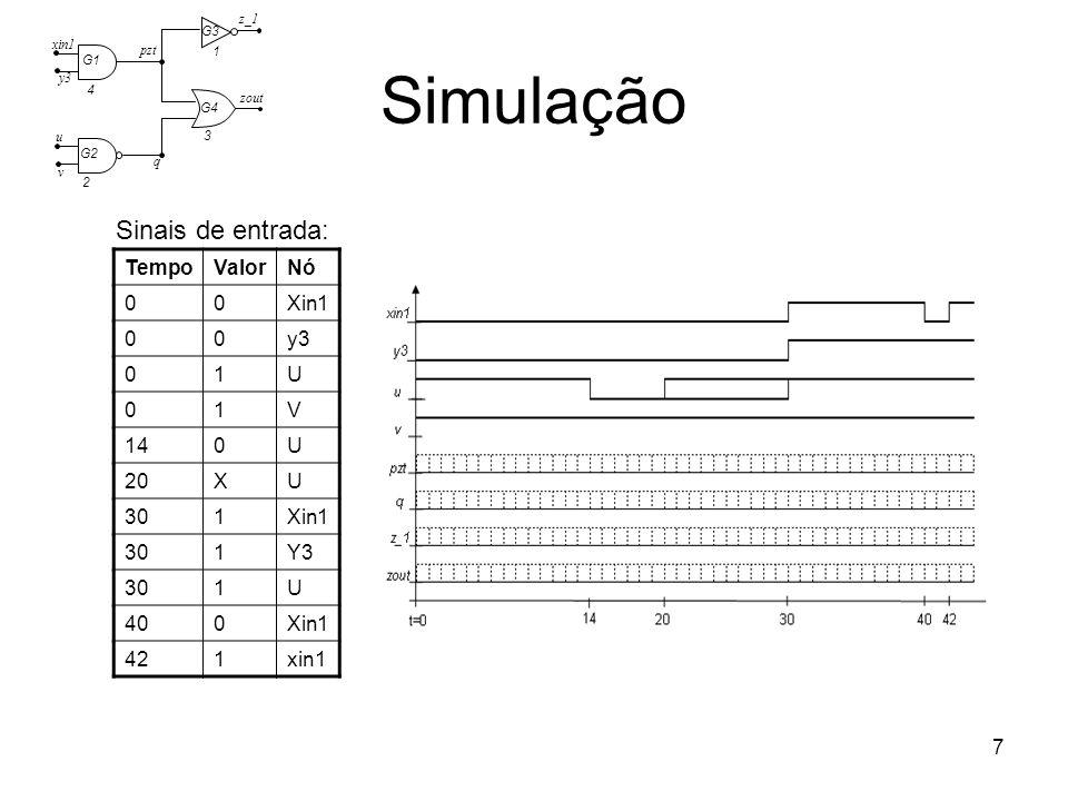 Simulação Sinais de entrada: Tempo Valor Nó Xin1 y3 1 U V 14 20 X 30