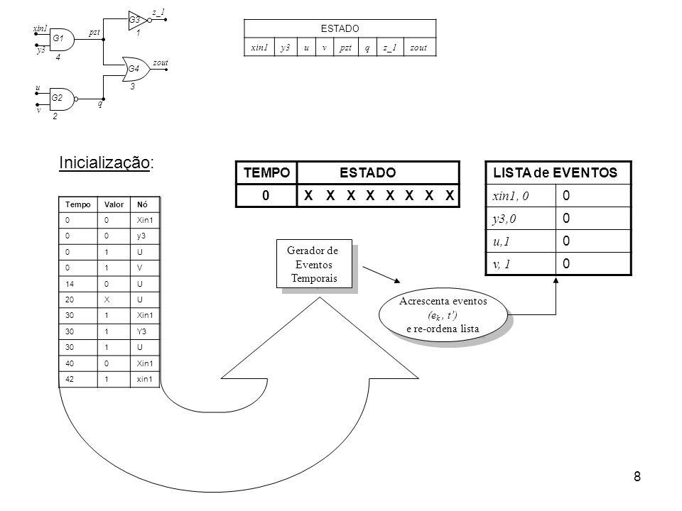 Inicialização: TEMPO ESTADO X LISTA de EVENTOS xin1, 0 y3,0 u,1 v, 1