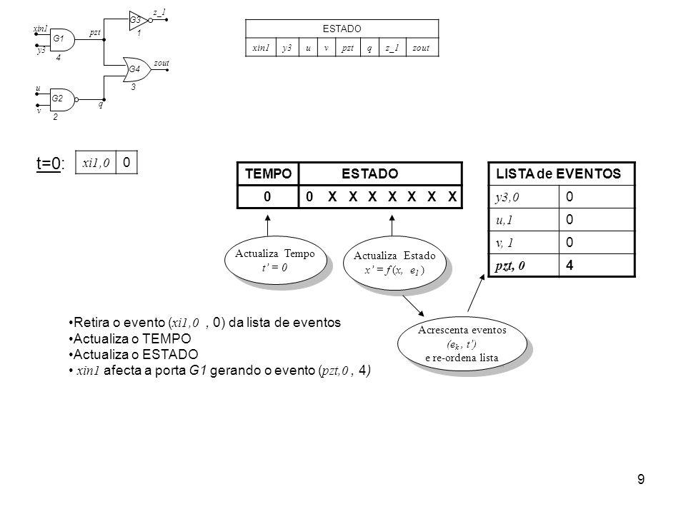 t=0: xi1,0 TEMPO ESTADO X LISTA de EVENTOS y3,0 u,1 v, 1 pzt, 0 4