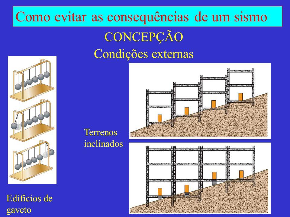 CONCEPÇÃO Condições externas
