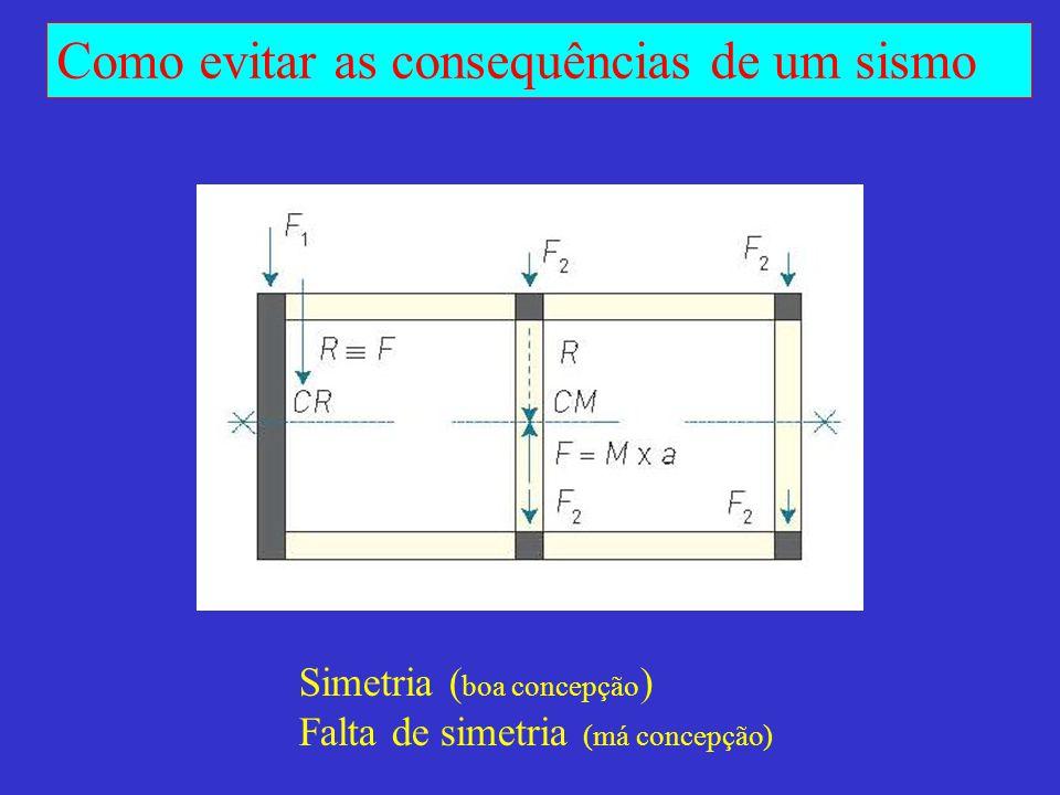 Simetria (boa concepção)